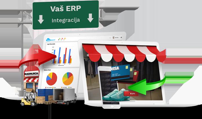 Bezbednost i integracija sa ERP rešenjima